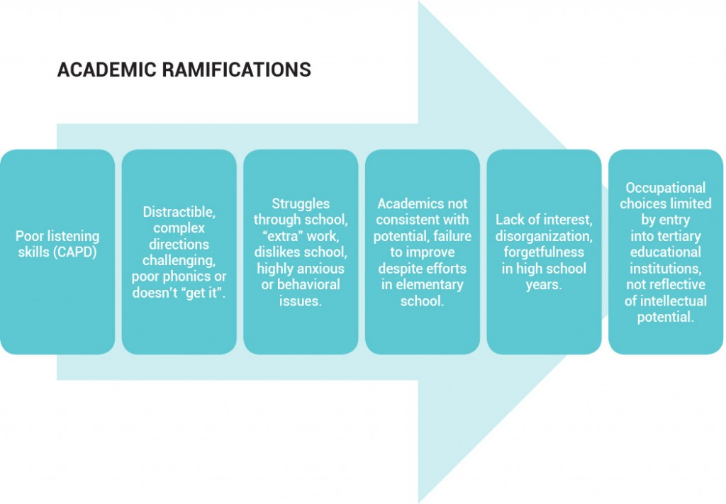 Academic Ramification of Central Auditory Processing Disorder