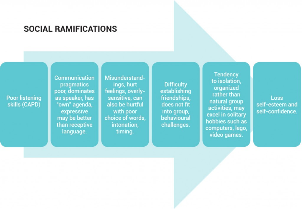 Social Ramification of Central Auditory Processing Disorder